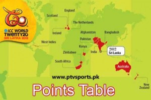 ICC T20 World Cup 2012 Points Table