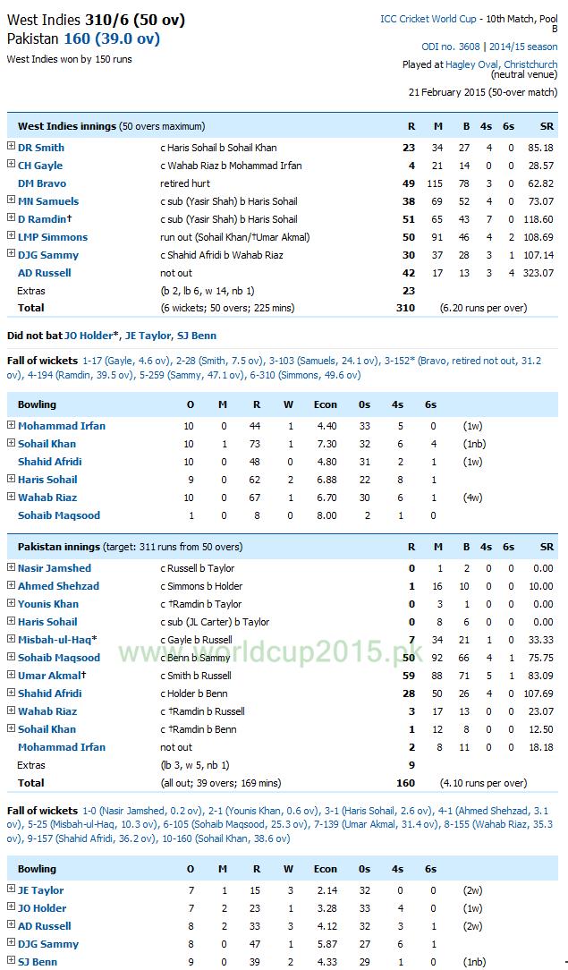 Pakistan vs West Indies Scoreboard