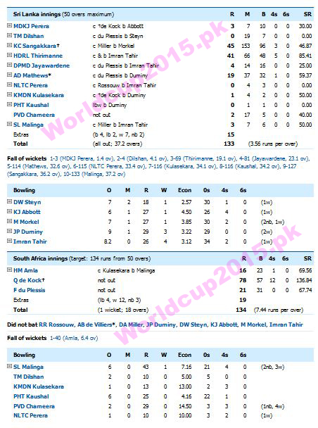 South Africa vs Sri Lanka World Cup 2015 Scoreboard