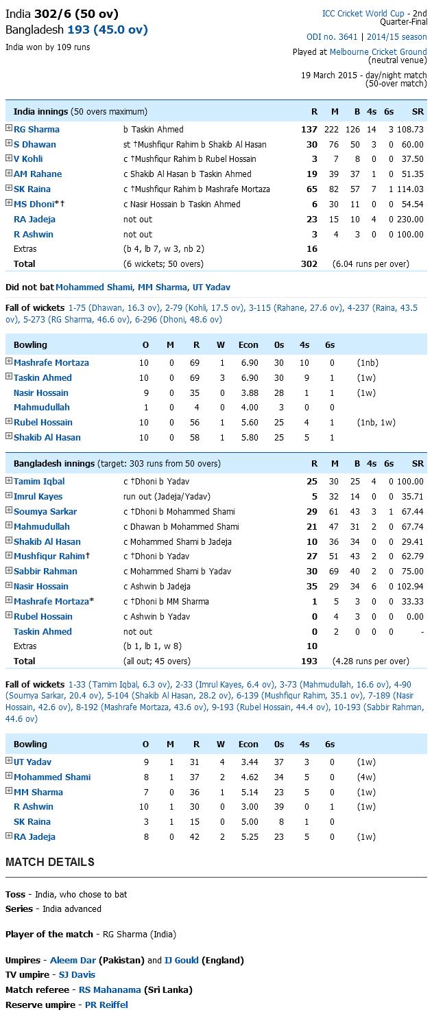 India vs Bangladesh World Cup 2015 Scoreboard
