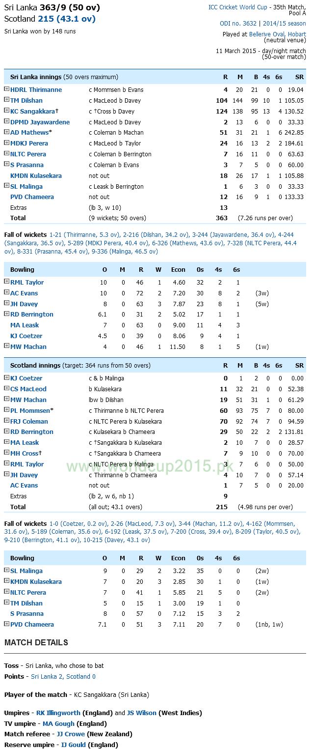 Sri Lanka vs Scotland Scoreboard World up 2015