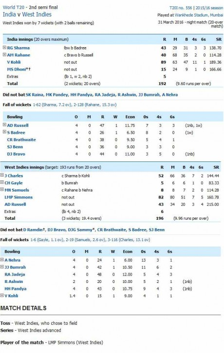 India vs West Indies Scoreboard