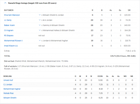 Karachi Kings Result M7