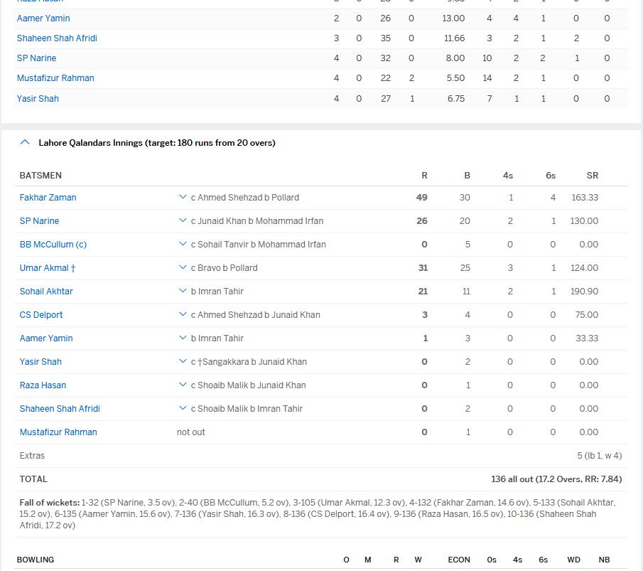 Lahore team result M3.