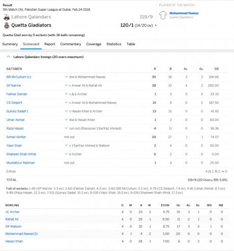 Lahore team result M5