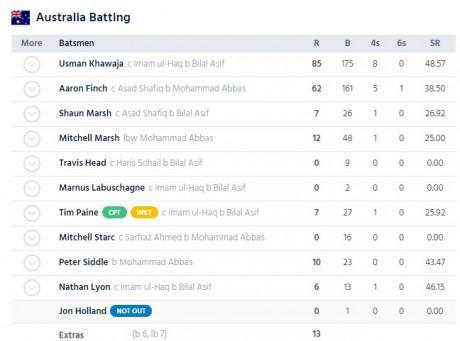 Australia Bating