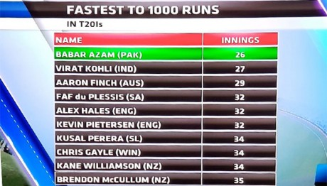 Fastest  1000 Runs Table