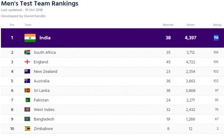 Icc test Team Ranking Table