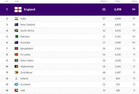 ODI Team Ranking Table