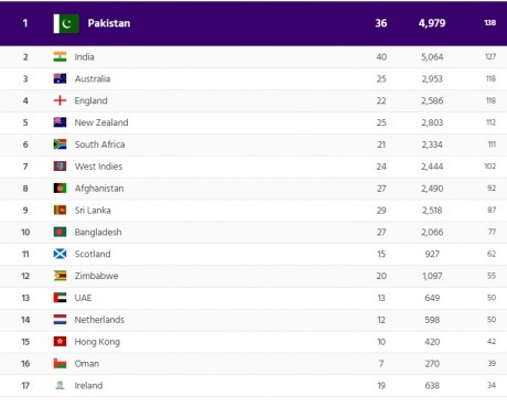 Pakistan top in the t20