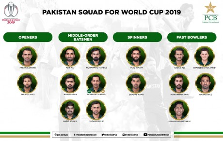 Pakistan World Cup Squad