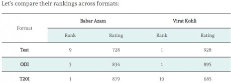Babar Azam vs Virat Kohli Comparison